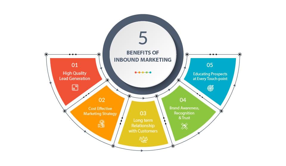 Benefits of inbound marketing-1